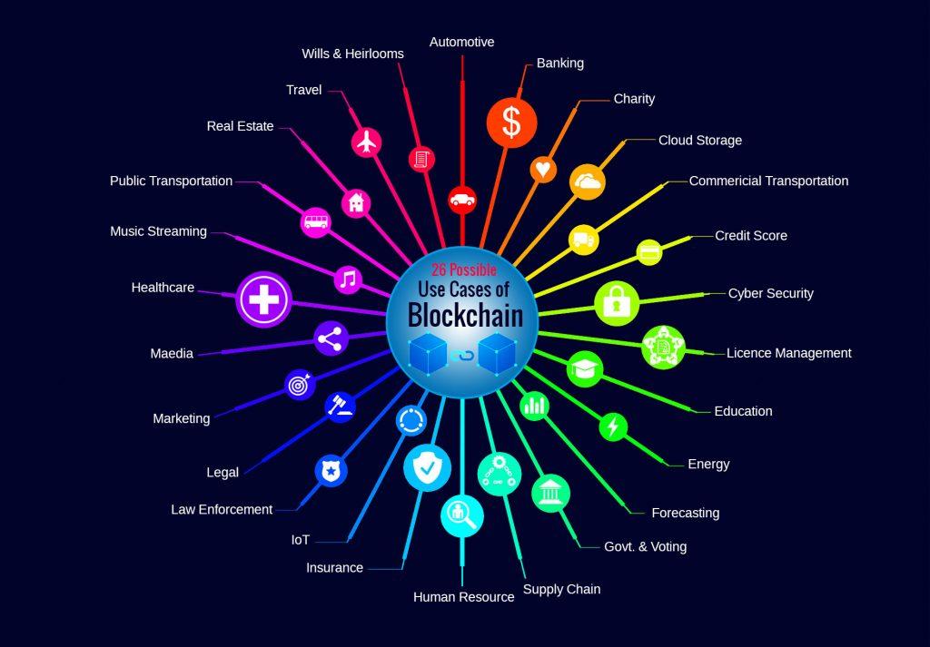 blockchain use cases infographic athena