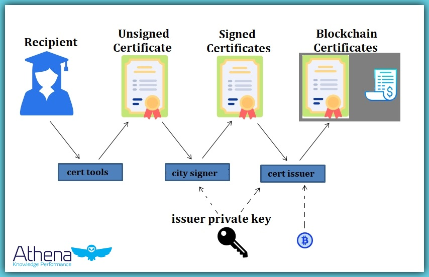 blockchain in education digital certificates