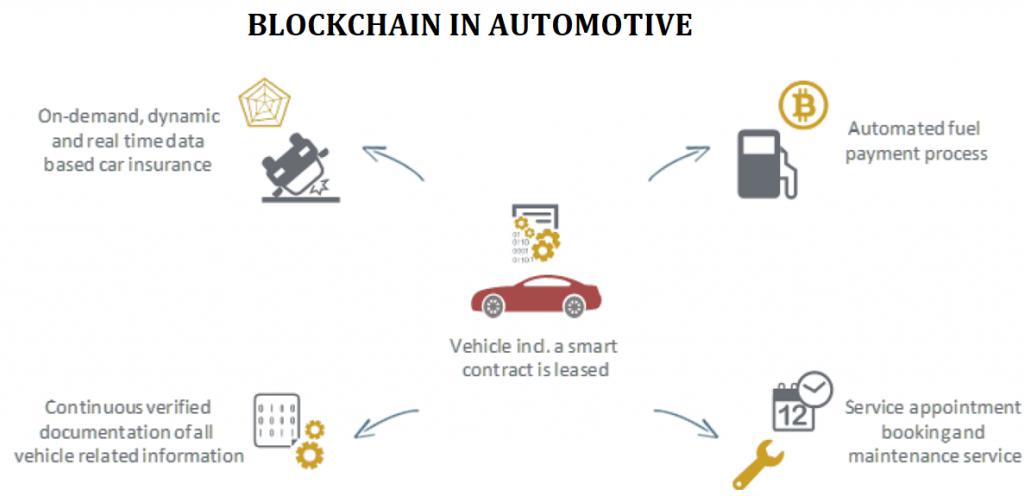blockchain use cases automotive