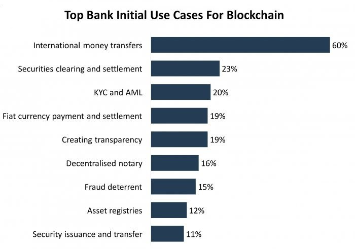 blockchain use cases banking