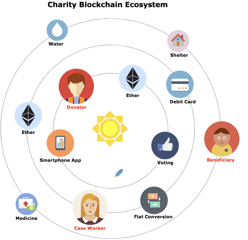 blockchain use cases charity