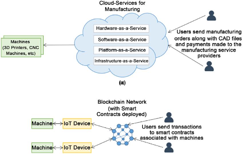 blockchain use cases cloud