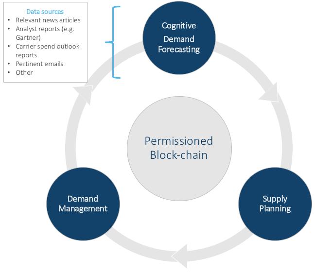blockchain use cases forecasting