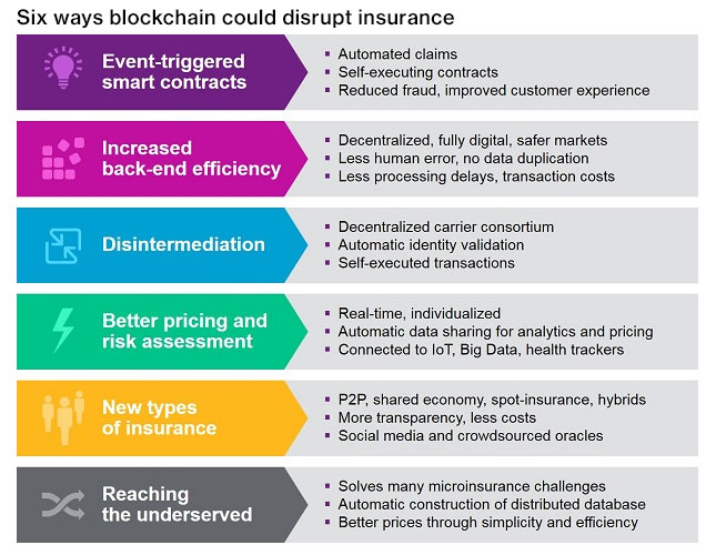 blockchain use cases insurance