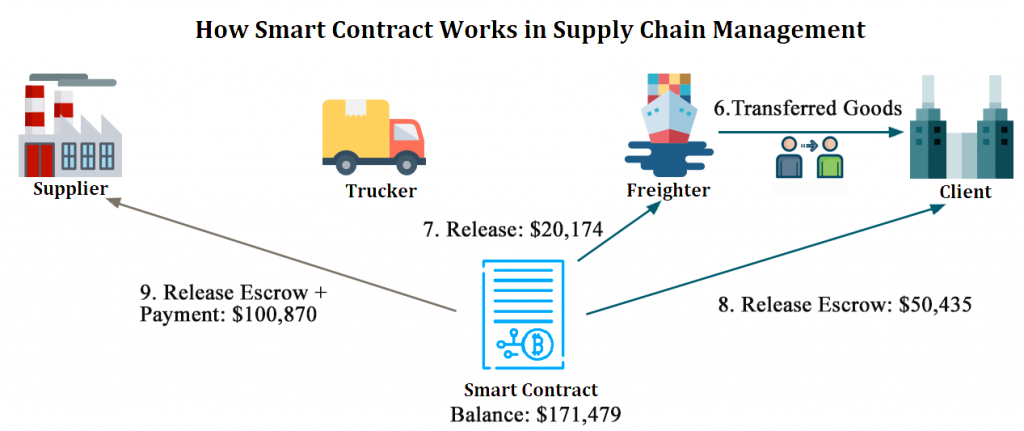 blockchain use cases supply chain