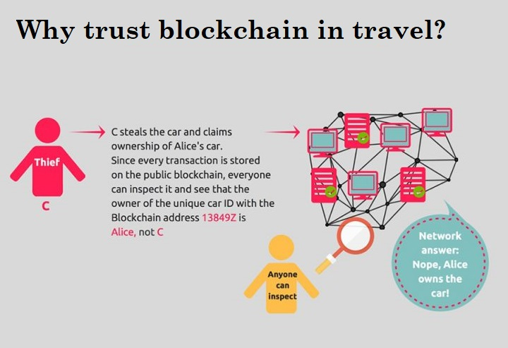 blockchain use cases travel infographic