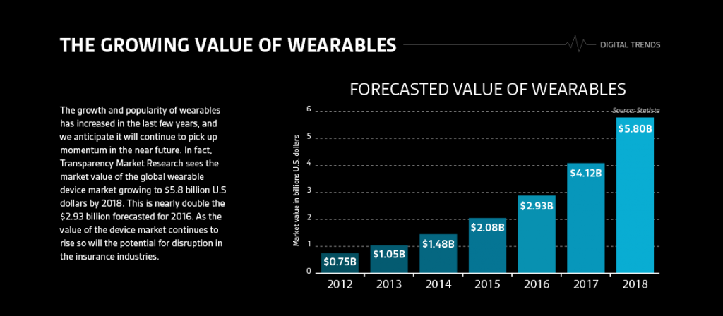 iot healthcare wearables growing value