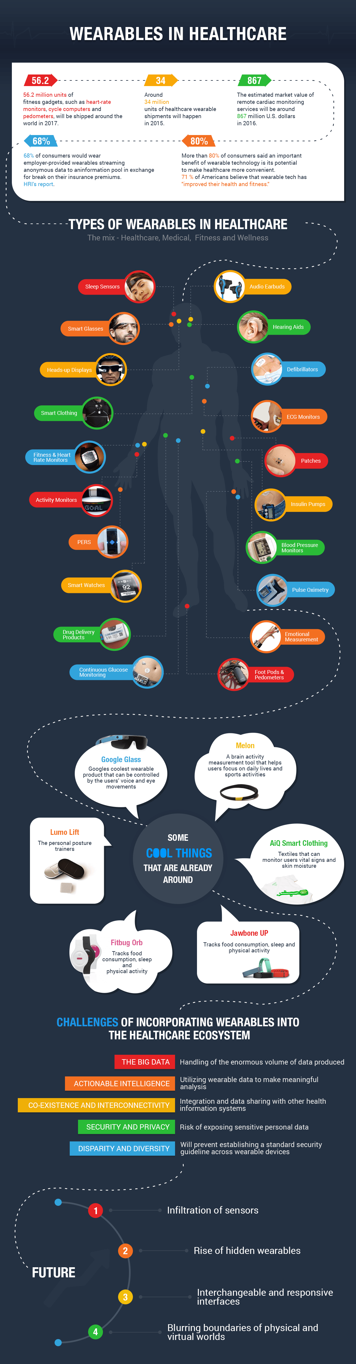 iot wearables healthcare infographic