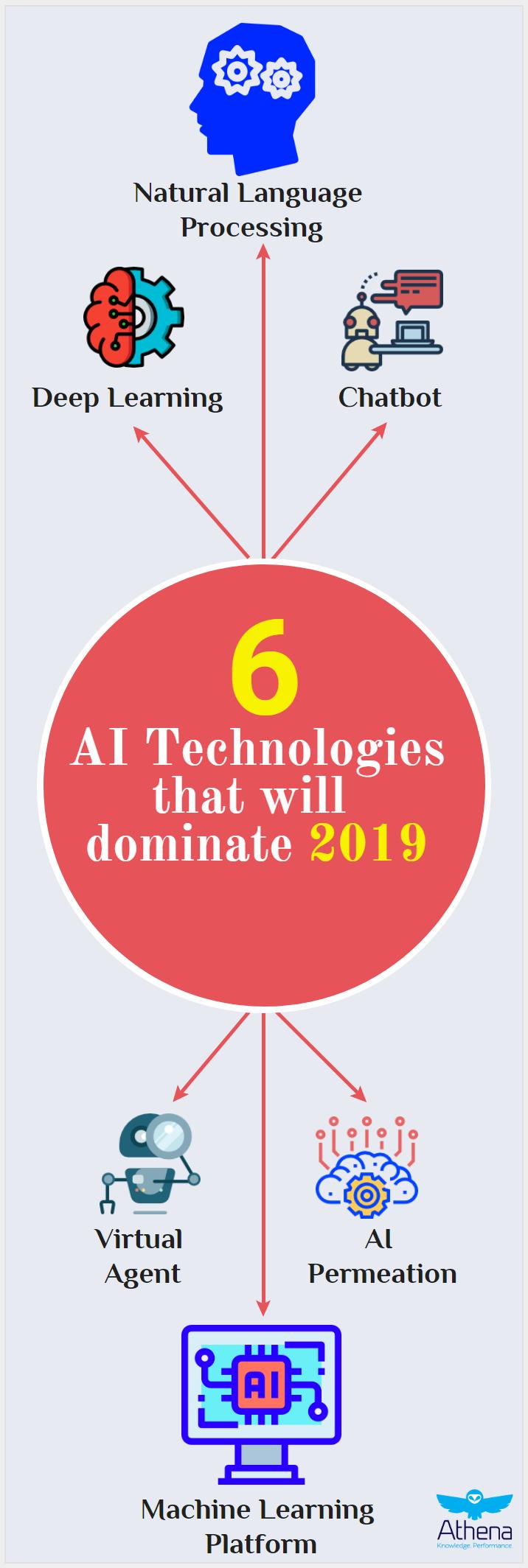 6 ai technologies 2019
