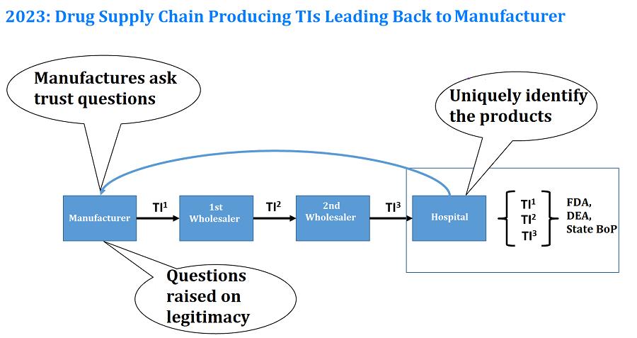 blockchain for drug supply chain compliance