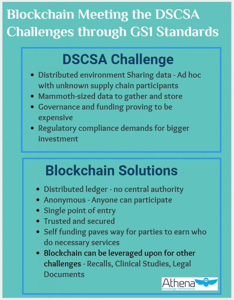 blockchain for drug supply chain dscsa challenges