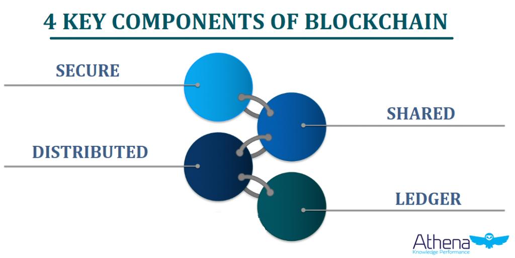 enterprise blockchain key components