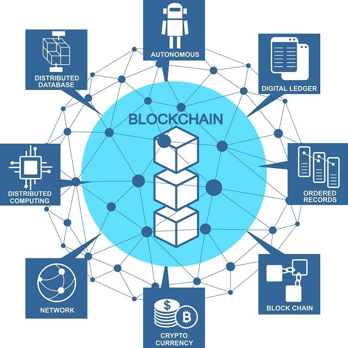 enterprise blockchain potential