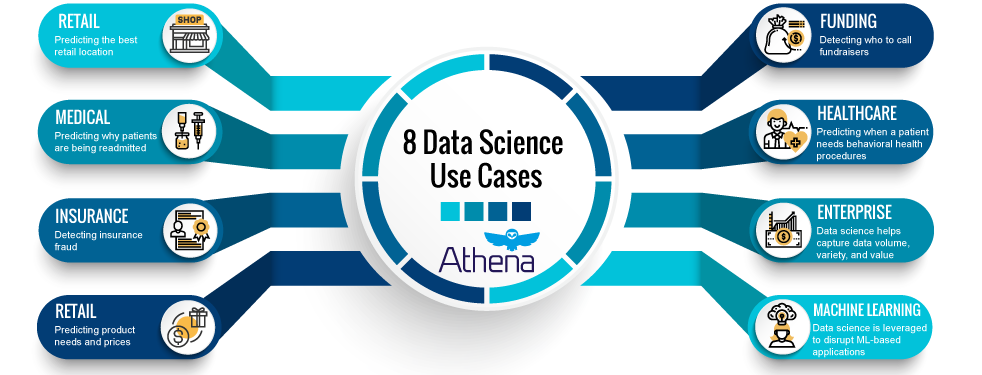 8 data science use cases infographic athena
