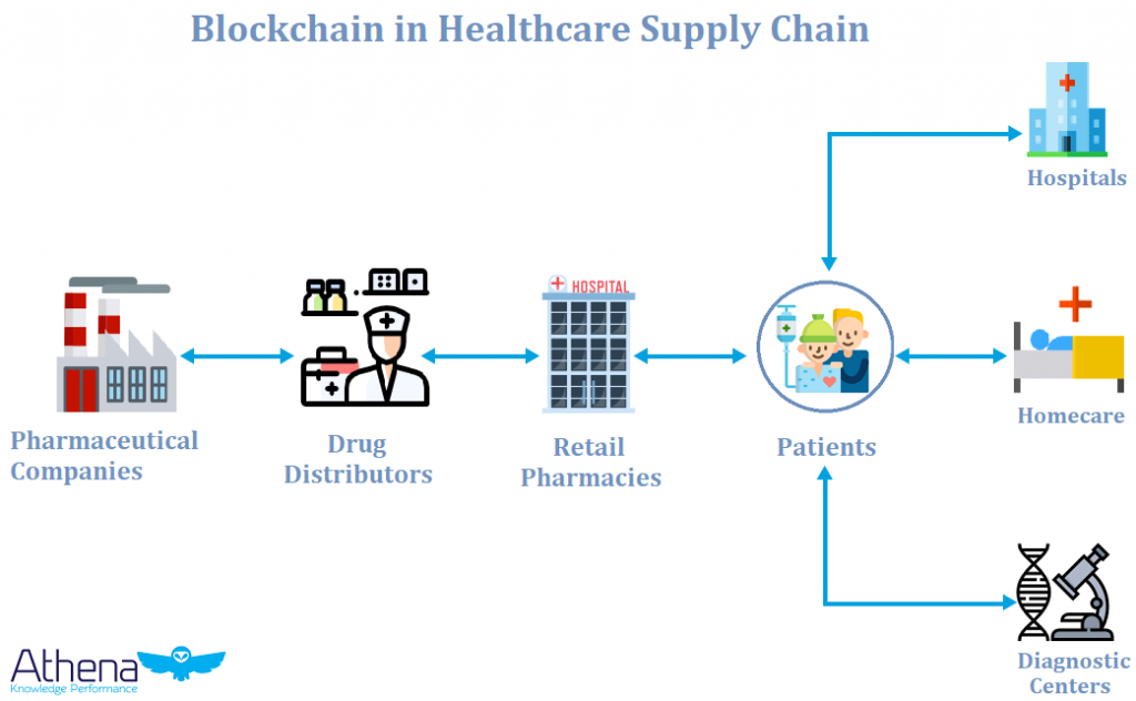 blockchain in healthcare nfoghraphic