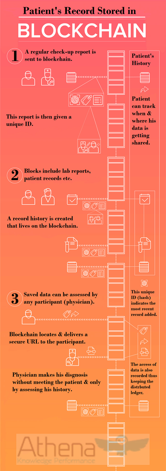 blockchain in medical infographic athena