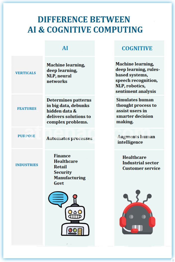 difference between artificial intelligence and cognitive computing