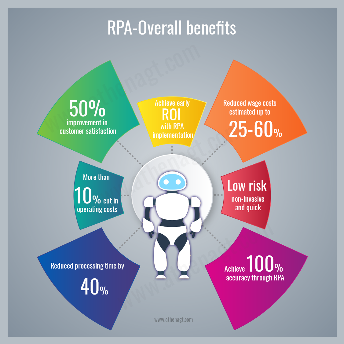 RPA Overall Benefits - AthenaGT
